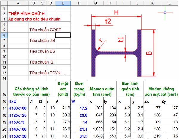 Thông số thép hình chữ H
